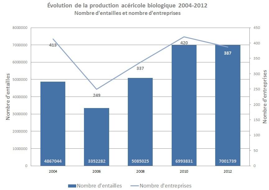 Évolution de la production acéricole biologique 2004-2012
