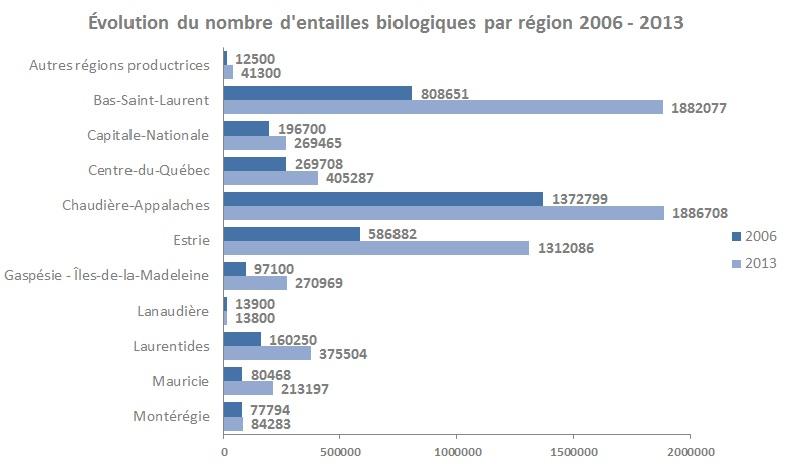 Évolution du nombre d'entailles biologiques par règion 2006-2013