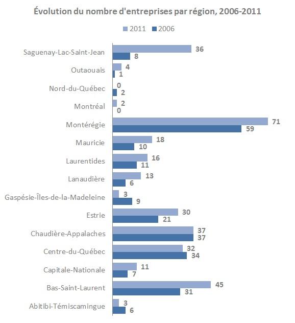 Évolution du nombre d'enterprises par région, 2006-2011