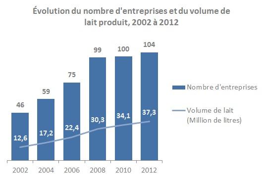 Évolution du nombre d'enterprises et du volume de lait produit, 2002 à 2012
